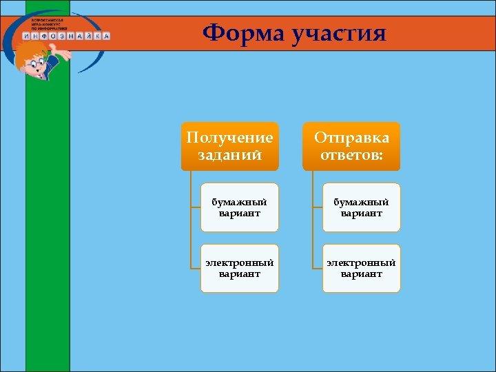 Форма участия Получение заданий Отправка ответов: бумажный вариант электронный вариант