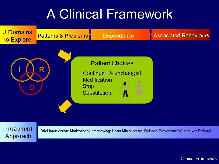 A Clinical Framework 3 Domains Patterns & Problems to Explore I R D Treatment