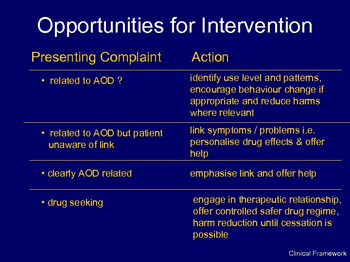 Opportunities for Intervention Presenting Complaint Action • related to AOD ? identify use level