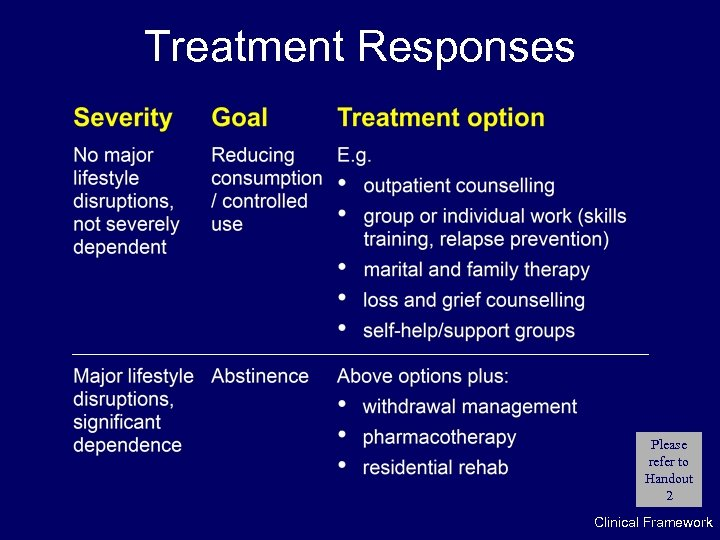Treatment Responses Please refer to Handout 2 Clinical Framework