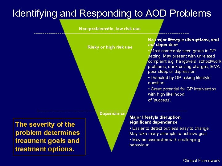 Identifying and Responding to AOD Problems Non-problematic, low risk use Risky or high risk