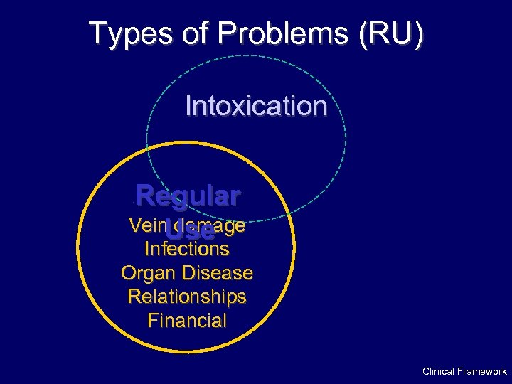 Types of Problems (RU) Intoxication Regular Vein damage Use · Infections Organ Disease Relationships