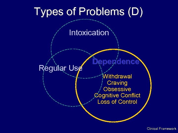 Types of Problems (D) Intoxication Regular Use Dependence · Withdrawal Craving Obsessive Cognitive Conflict
