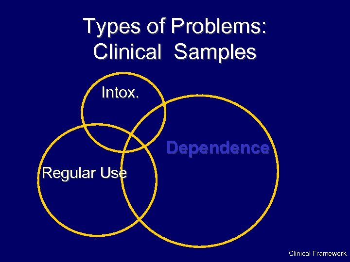 Types of Problems: Clinical Samples Intox. Dependence Regular Use Clinical Framework