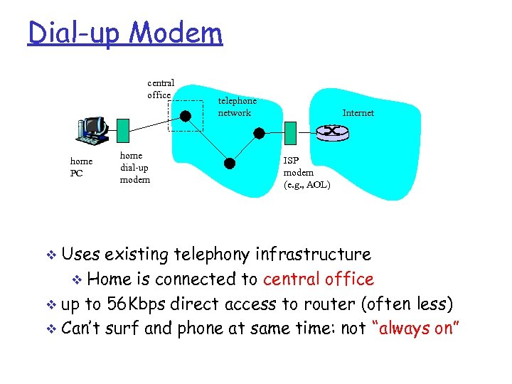 Dial-up Modem central office home PC home dial-up modem telephone network Internet ISP modem