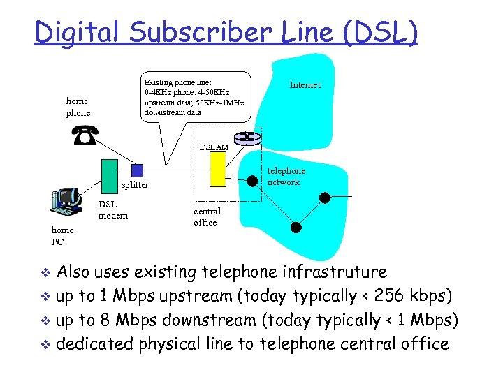 Digital Subscriber Line (DSL) Existing phone line: 0 -4 KHz phone; 4 -50 KHz