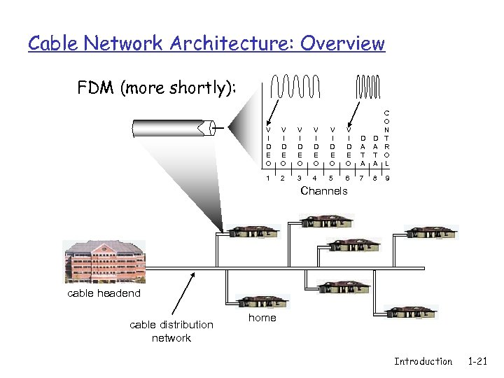 Cable Network Architecture: Overview FDM (more shortly): V I D E O V I