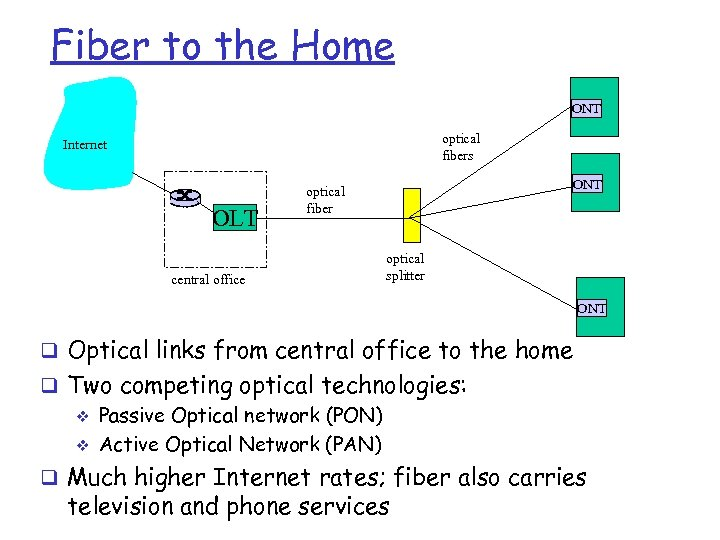 Fiber to the Home ONT optical fibers Internet OLT central office ONT optical fiber