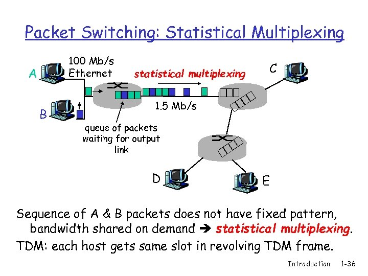 Packet Switching: Statistical Multiplexing 100 Mb/s Ethernet A B statistical multiplexing C 1. 5