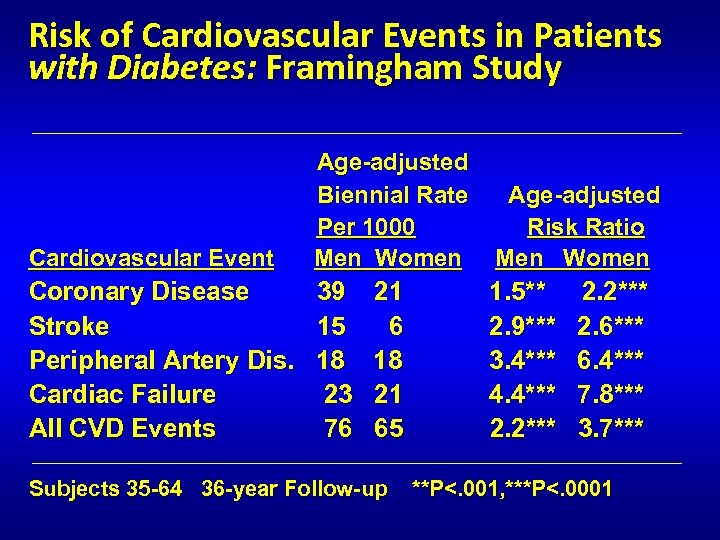 Risk of Cardiovascular Events in Patients with Diabetes: Framingham Study _________________________________ Age-adjusted Biennial Rate