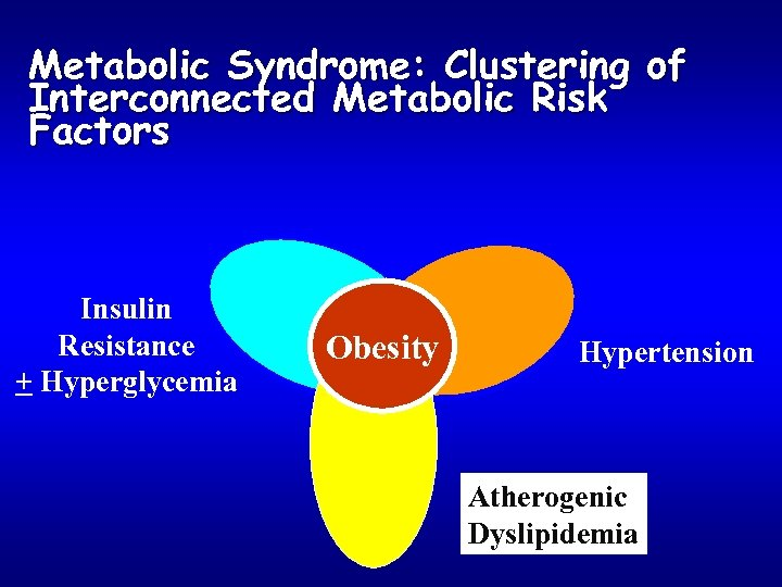 Metabolic Syndrome: Clustering of Interconnected Metabolic Risk Factors Insulin Resistance + Hyperglycemia Obesity Hypertension