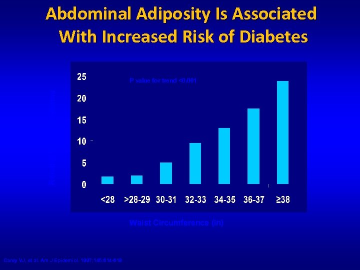 Abdominal Adiposity Is Associated With Increased Risk of Diabetes Relative Risk of Diabetes P