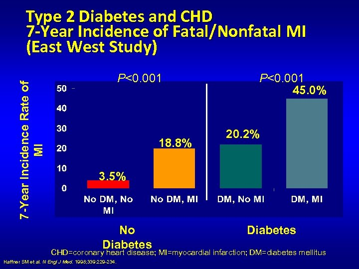 7 -Year Incidence Rate of MI Type 2 Diabetes and CHD 7 -Year Incidence