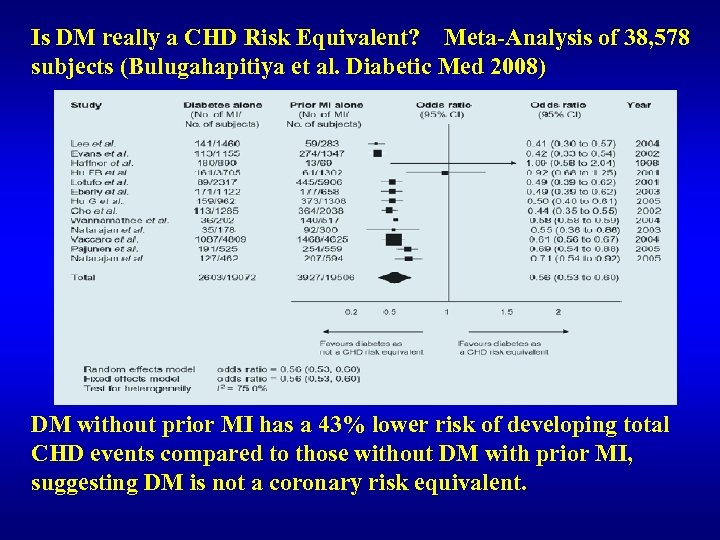 Is DM really a CHD Risk Equivalent? Meta-Analysis of 38, 578 subjects (Bulugahapitiya et