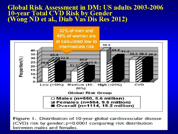 Global Risk Assessment in DM: US adults 2003 -2006 10 -year Total CVD Risk
