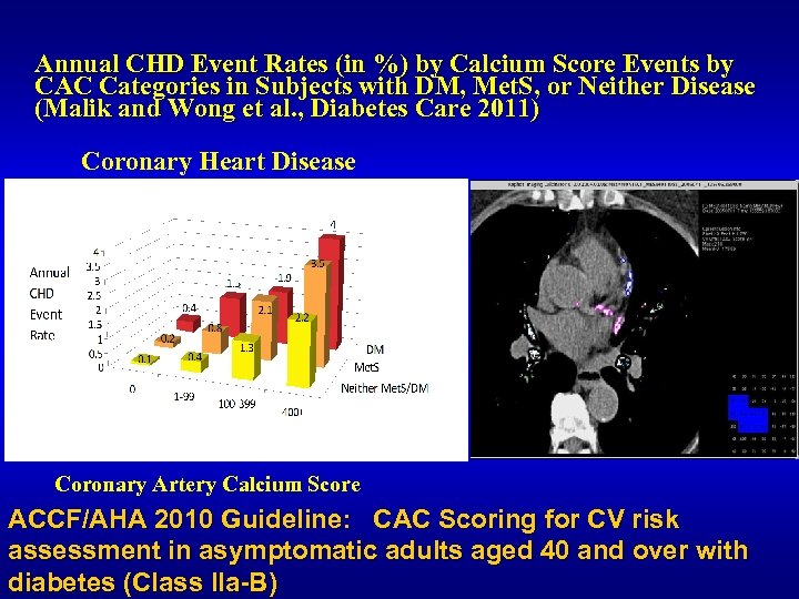 Annual CHD Event Rates (in %) by Calcium Score Events by CAC Categories in