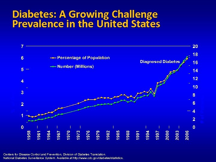 Diabetes: A Growing Challenge Prevalence in the United States Centers for Disease Control and