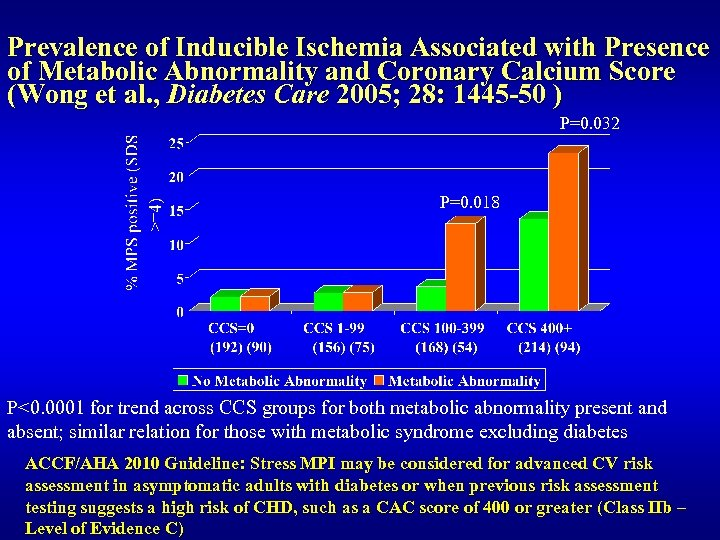 Prevalence of Inducible Ischemia Associated with Presence of Metabolic Abnormality and Coronary Calcium Score