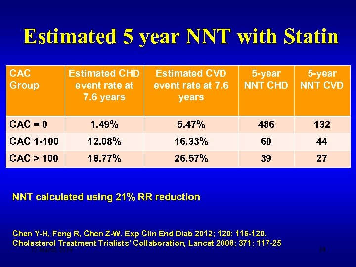 Estimated 5 year NNT with Statin CAC Group Estimated CHD event rate at 7.