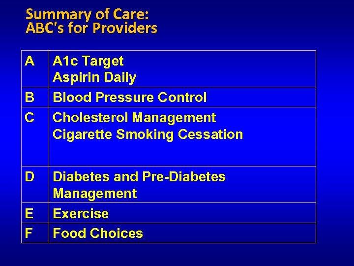 Summary of Care: ABC's for Providers A B C D E F A 1