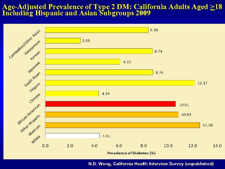Age-Adjusted Prevalence of Type 2 DM: California Adults Aged >18 Including Hispanic and Asian
