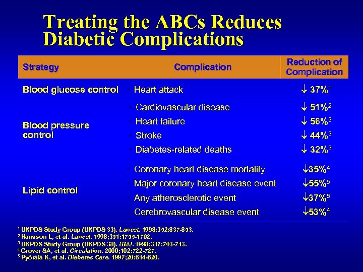 Treating the ABCs Reduces Diabetic Complications Strategy Complication Blood glucose control ▪ Heart attack