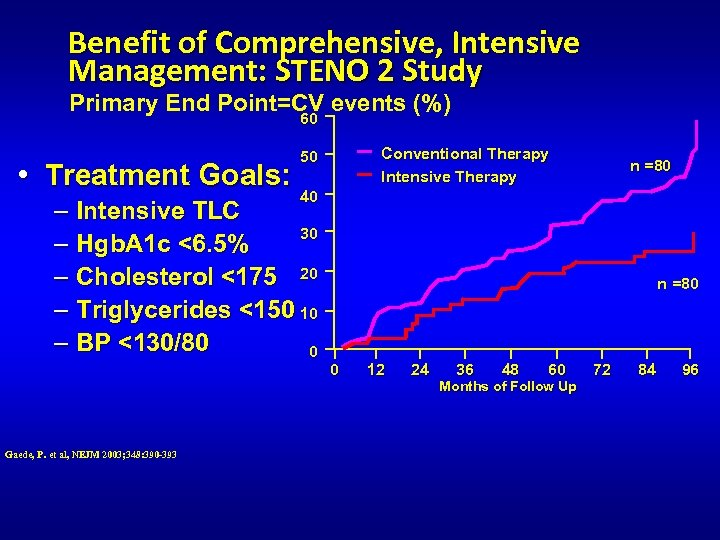 Benefit of Comprehensive, Intensive Management: STENO 2 Study Primary End Point=CV events (%) 60