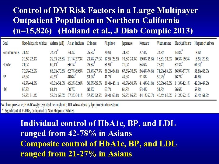 Control of DM Risk Factors in a Large Multipayer Outpatient Population in Northern California