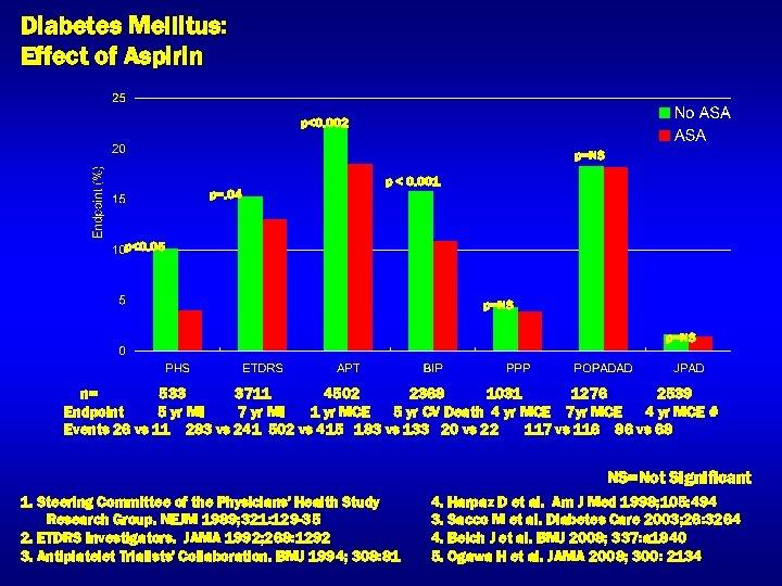 Diabetes Mellitus: Effect of Aspirin p<0. 002 p=NS p=. 04 p < 0. 001