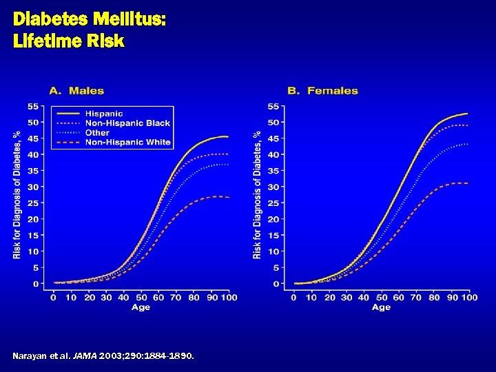 Diabetes Mellitus: Lifetime Risk Narayan et al. JAMA 2003; 290: 1884 -1890.