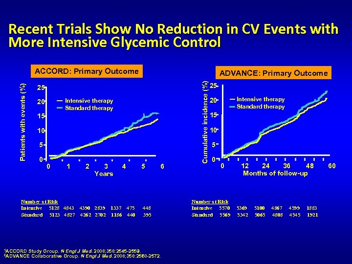 Recent Trials Show No Reduction in CV Events with More Intensive Glycemic Control ADVANCE: