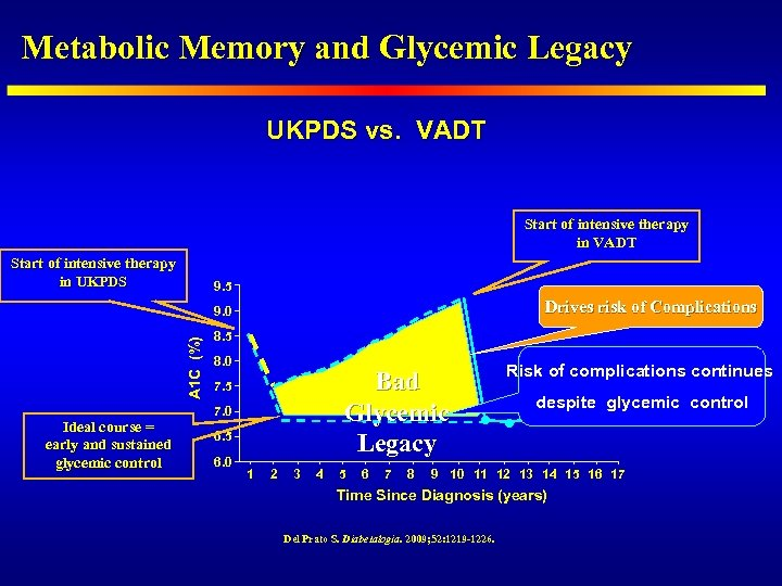 Metabolic Memory and Glycemic Legacy UKPDS vs. VADT Start of intensive therapy in UKPDS