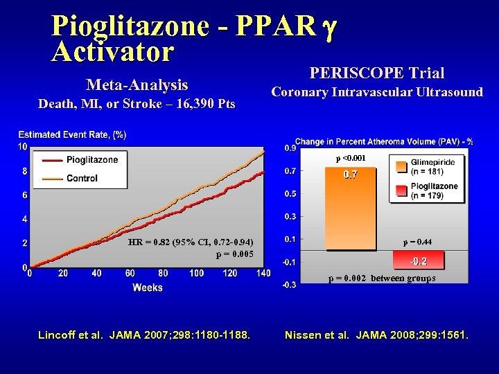 Pioglitazone - PPAR g Activator Meta-Analysis Death, MI, or Stroke – 16, 390 Pts