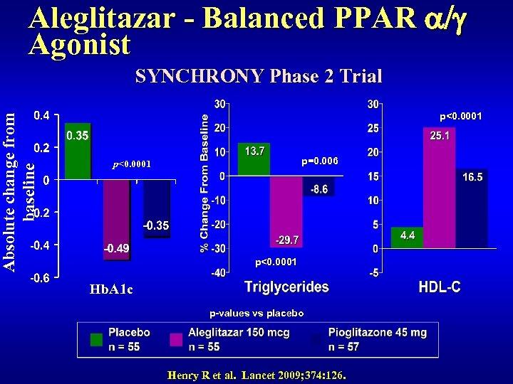 Absolute change from baseline Aleglitazar - Balanced PPAR a/g Agonist SYNCHRONY Phase 2 Trial