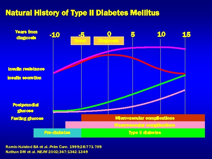 Natural History of Type II Diabetes Mellitus Years from diagnosis -10 -5 Onset 0