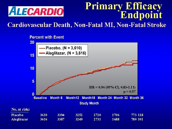 Primary Efficacy Endpoint Cardiovascular Death, Non-Fatal MI, Non-Fatal Stroke HR = 0. 96 (95%