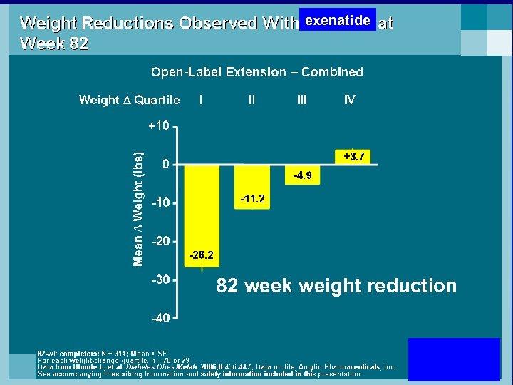 exenatide 82 week weight reduction 67
