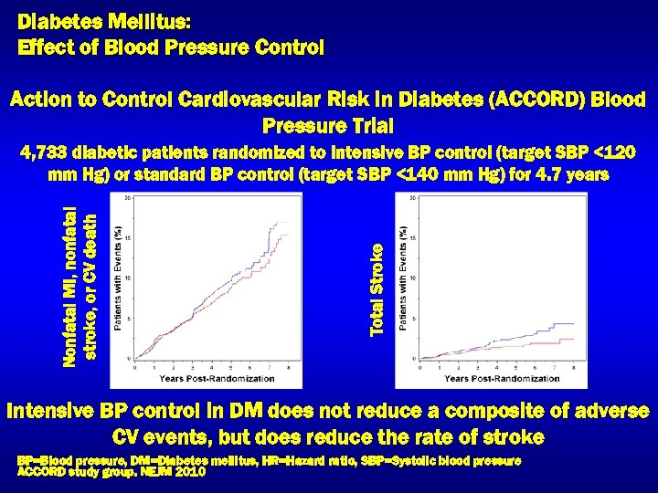 Diabetes Mellitus: Effect of Blood Pressure Control Action to Control Cardiovascular Risk in Diabetes
