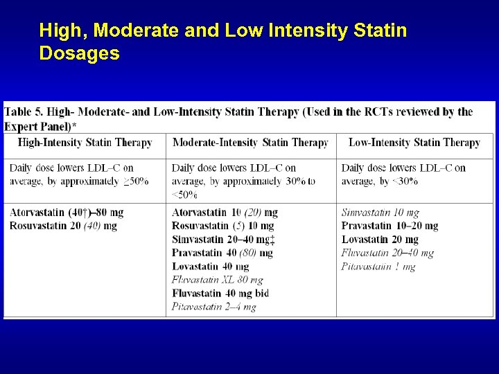 High, Moderate and Low Intensity Statin Dosages