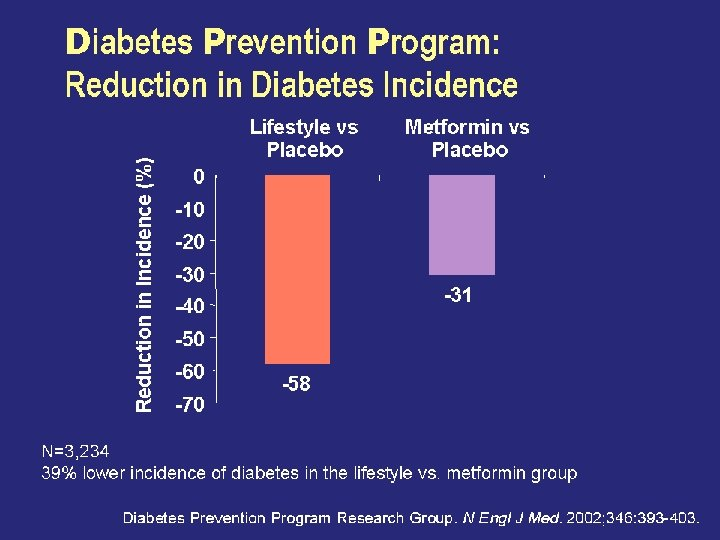 Diabetes Prevention Program: Reduction in Diabetes Incidence