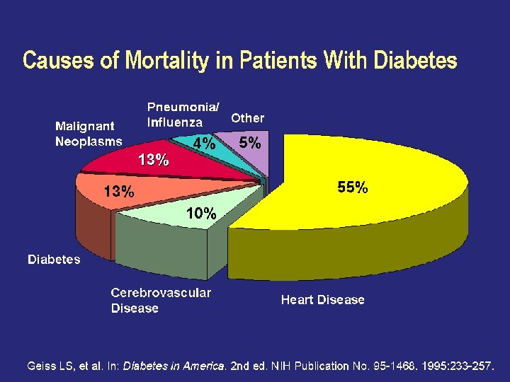 Causes of Mortality in Patients With Diabetes