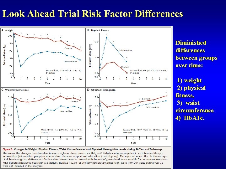 Look Ahead Trial Risk Factor Differences Diminished differences between groups over time: 1) weight