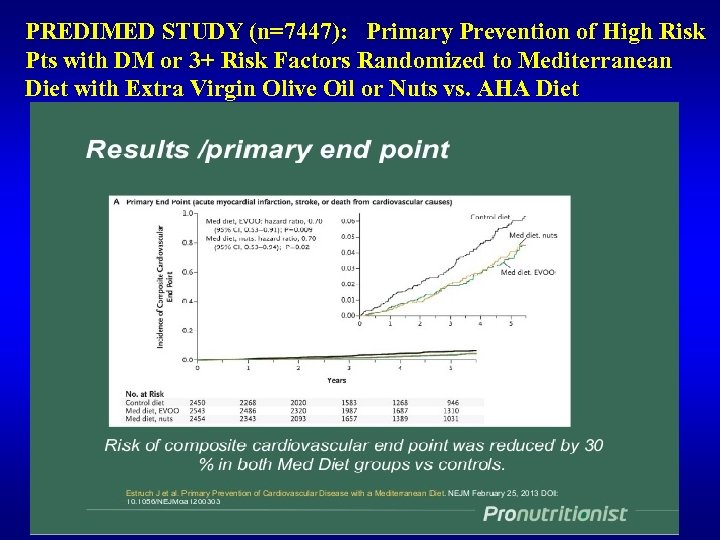 PREDIMED STUDY (n=7447): Primary Prevention of High Risk Pts with DM or 3+ Risk