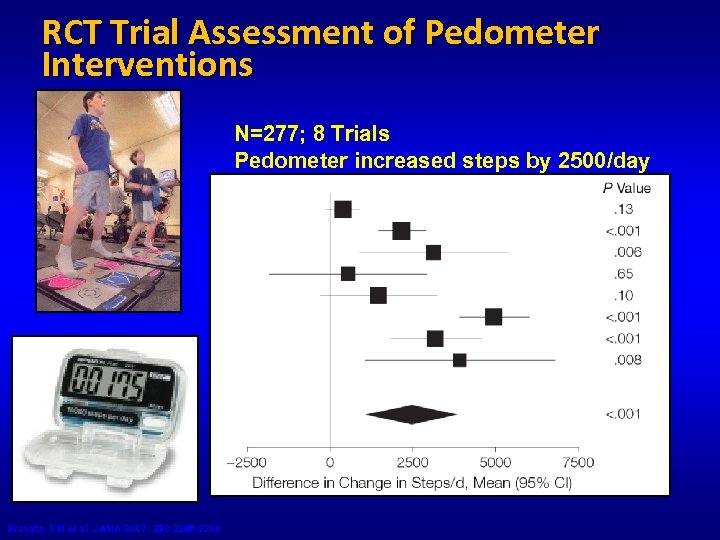 RCT Trial Assessment of Pedometer Interventions N=277; 8 Trials Pedometer increased steps by 2500/day