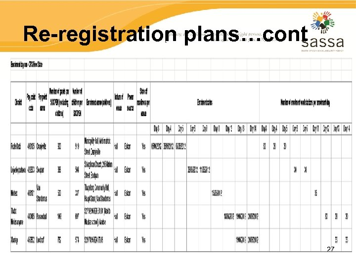 Re-registration plans…cont 27