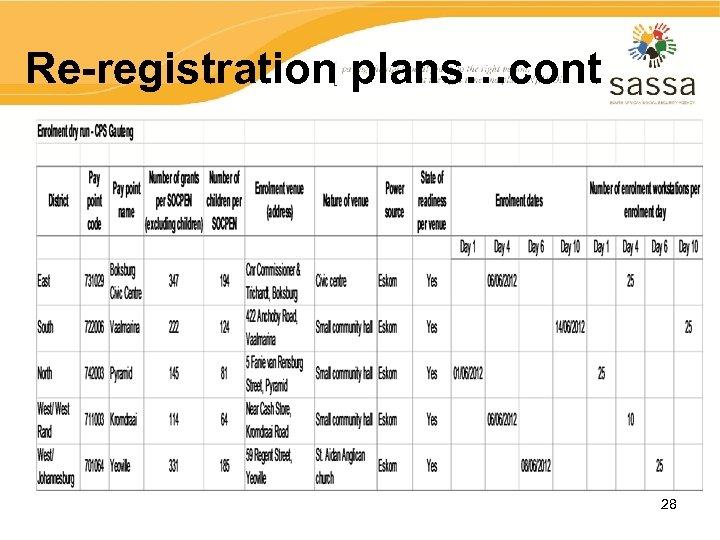 Re-registration plans…cont 28