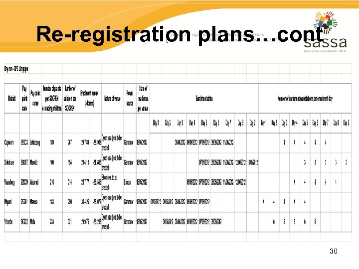 Re-registration plans…cont 30