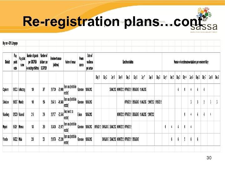 Re-registration plans…cont 30