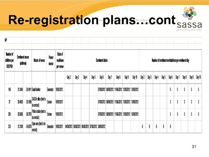 Re-registration plans…cont 31