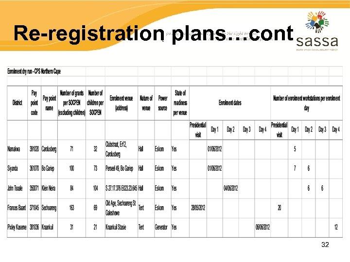 Re-registration plans…cont 32